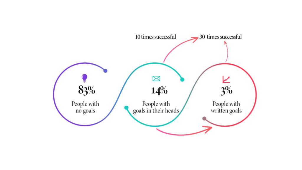 social-media-marketing-tips-goal-setting