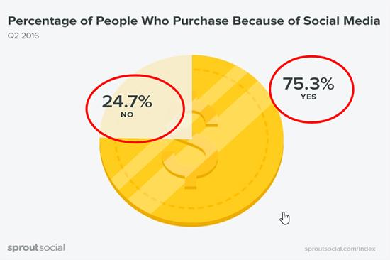Social media marketing sales